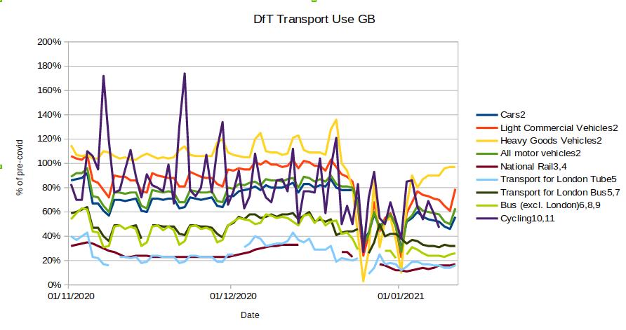 DfTTransportUse20210113.png