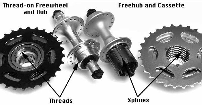 freewheel-vs-k7sm.jpg