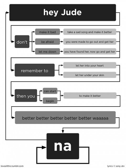 hey-jude-beatles-flow-chart.jpg