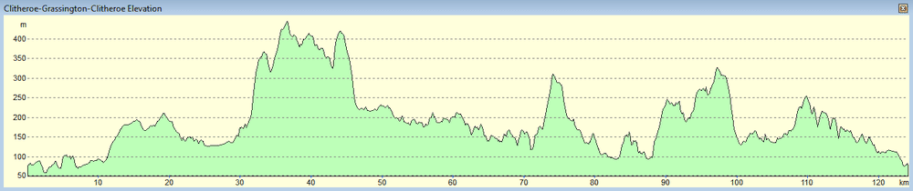 Ribble Dales 2019 elevation profile.png