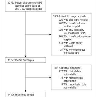 Selection-of-study-sample-PE-indicates-pulmonary-embolism-ICD-9-CM-International_Q320.jpg